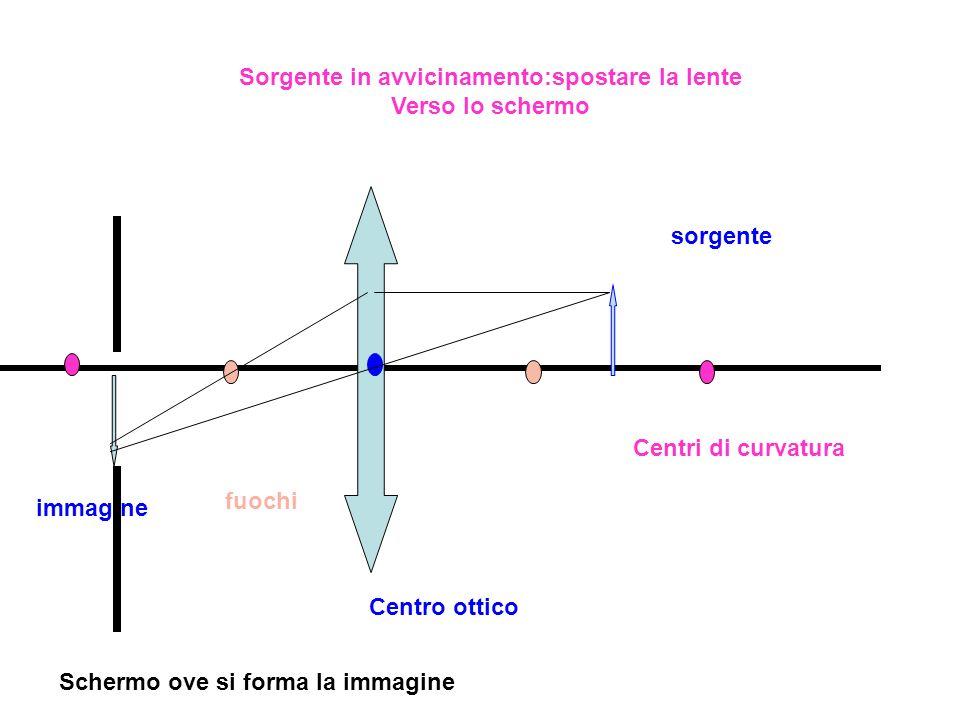 Sorgente in avvicinamento:spostare la lente Verso lo schermo sorgente immagine Centri di curvatura fuochi Centro ottico Schermo ove si forma la immagi