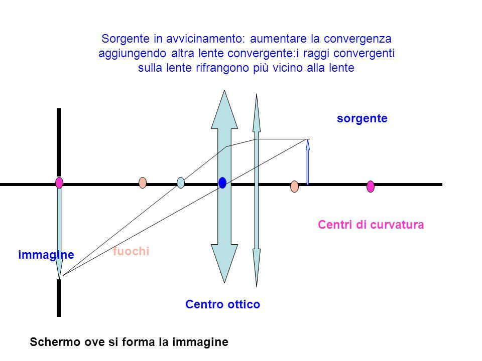Sorgente in avvicinamento: aumentare la convergenza aggiungendo altra lente convergente:i raggi convergenti sulla lente rifrangono più vicino alla len