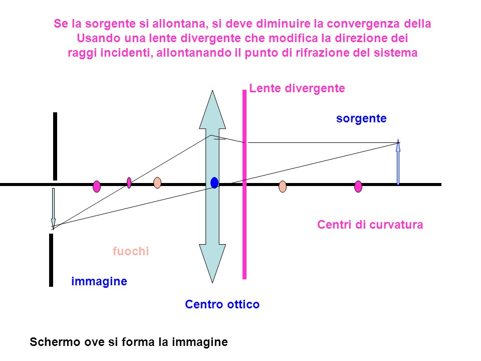 sorgente immagine Centri di curvatura fuochi Centro ottico Schermo ove si forma la immagine Se la sorgente si allontana, si deve diminuire la converge