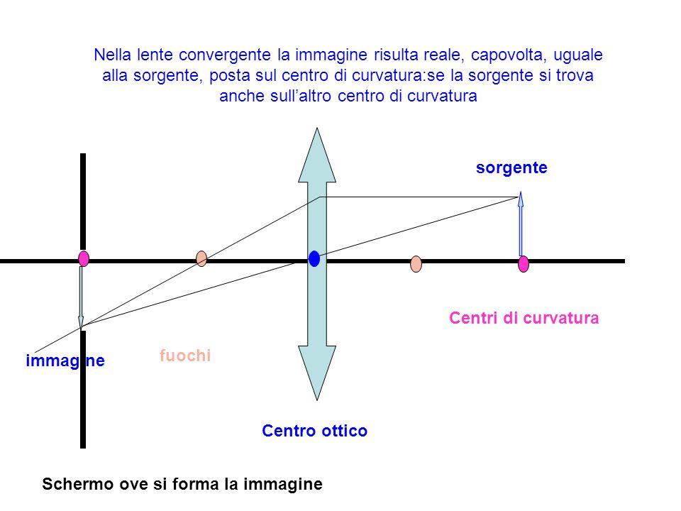 Nella lente convergente la immagine risulta reale, capovolta, uguale alla sorgente, posta sul centro di curvatura:se la sorgente si trova anche sullal