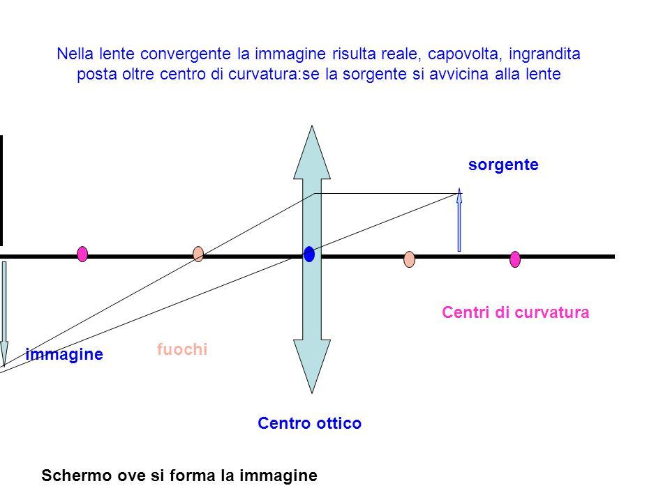 Nella lente convergente la immagine risulta reale, capovolta, ingrandita posta oltre centro di curvatura:se la sorgente si avvicina alla lente sorgent
