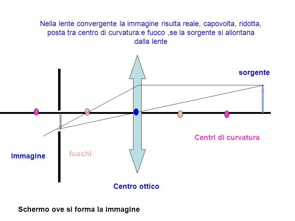 Nella lente convergente la immagine risulta reale, capovolta, ridotta, posta tra centro di curvatura:e fuoco,se la sorgente si allontana dalla lente s