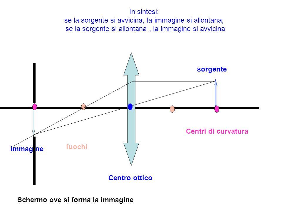 In sintesi: se la sorgente si avvicina, la immagine si allontana; se la sorgente si allontana, la immagine si avvicina sorgente immagine Centri di cur