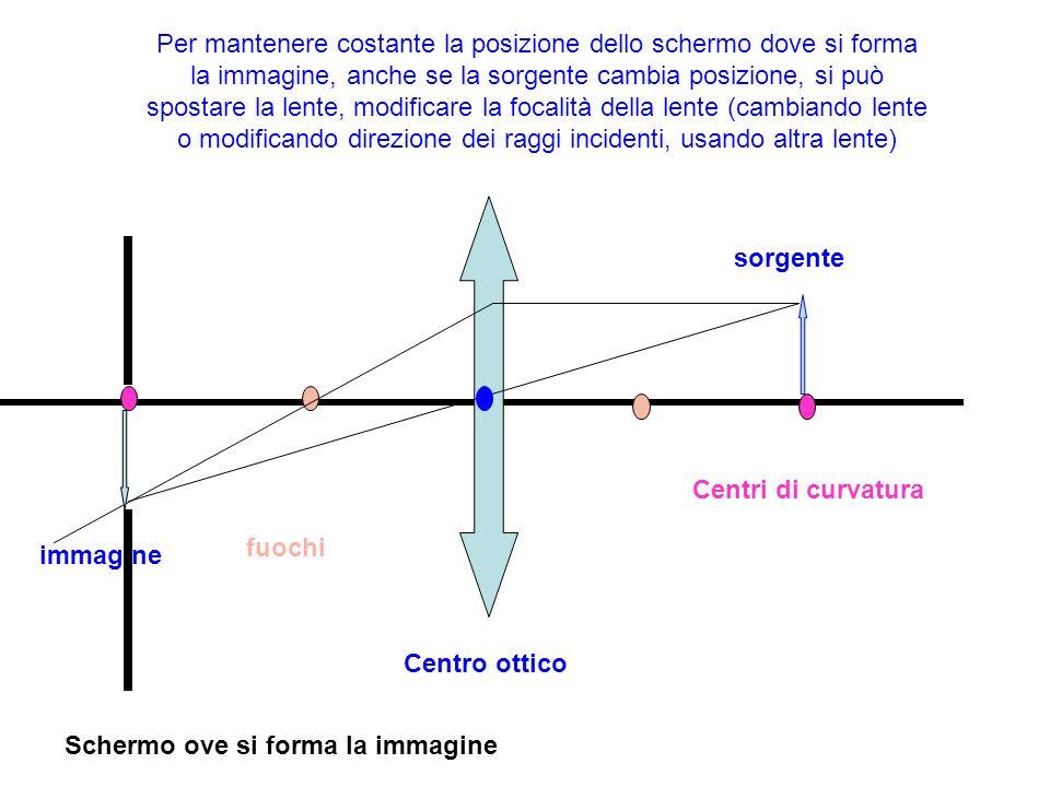 Per mantenere costante la posizione dello schermo dove si forma la immagine, anche se la sorgente cambia posizione, si può spostare la lente, modifica