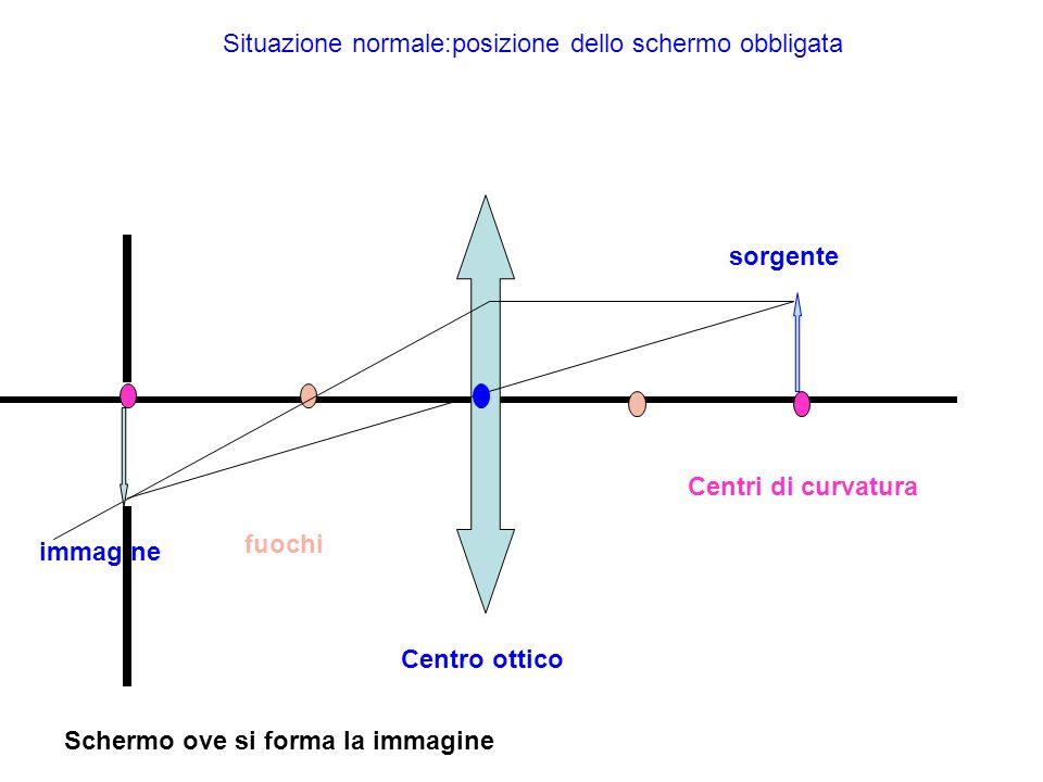 Situazione normale:posizione dello schermo obbligata sorgente immagine Centri di curvatura fuochi Centro ottico Schermo ove si forma la immagine