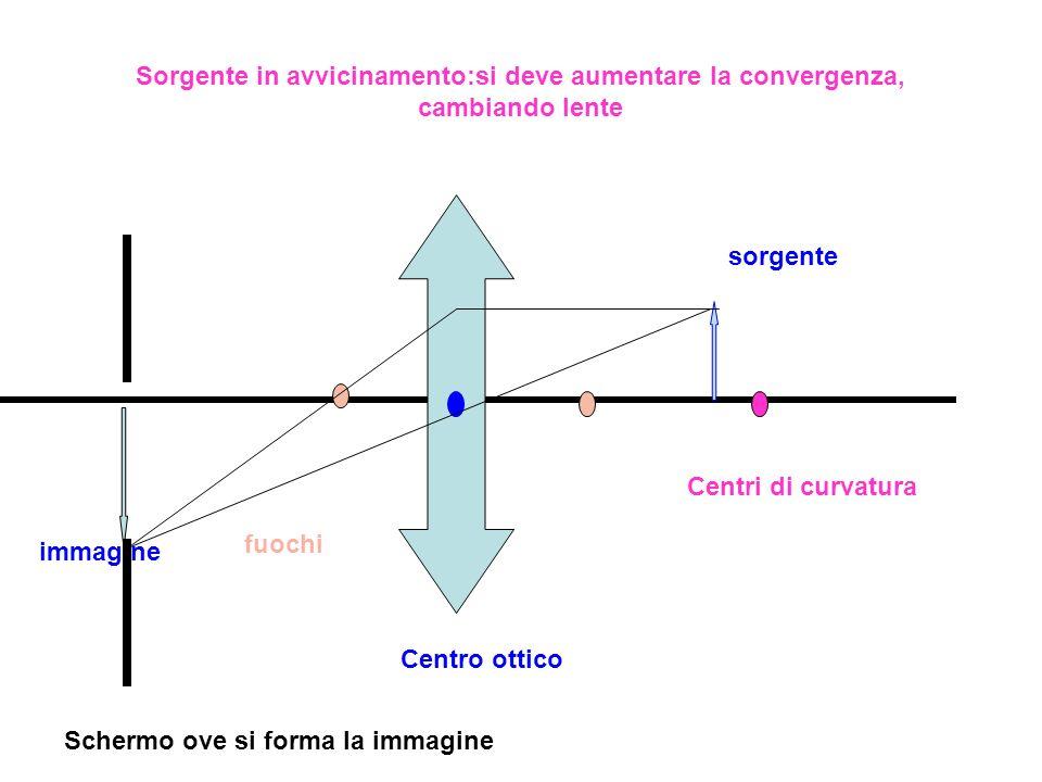 sorgente immagine Centri di curvatura fuochi Centro ottico Schermo ove si forma la immagine Sorgente in avvicinamento:si deve aumentare la convergenza