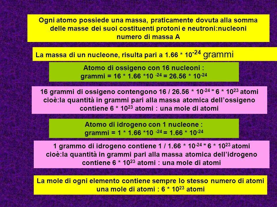 Ogni atomo possiede una massa, praticamente dovuta alla somma delle masse dei suoi costituenti protoni e neutroni:nucleoni numero di massa A La massa di un nucleone, risulta pari a 1.66 * 10 -24 grammi Atomo di ossigeno con 16 nucleoni : grammi = 16 * 1.66 *10 -24 = 26.56 * 10 -24 16 grammi di ossigeno contengono 16 / 26.56 * 10 -24 = 6 * 10 23 atomi cioè:la quantità in grammi pari alla massa atomica dellossigeno contiene 6 * 10 23 atomi : una mole di atomi Atomo di idrogeno con 1 nucleone : grammi = 1 * 1.66 *10 -24 = 1.66 * 10 -24 1 grammo di idrogeno contiene 1 / 1.66 * 10 -24 = 6 * 10 23 atomi cioè:la quantità in grammi pari alla massa atomica dellidrogeno contiene 6 * 10 23 atomi : una mole di atomi La mole di ogni elemento contiene sempre lo stesso numero di atomi una mole di atomi : 6 * 10 23 atomi