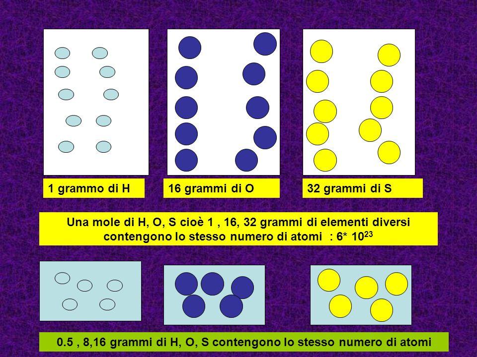 Per determinare la formula minima da assegnare a un composto si deve conoscere la quantità esatta dei suoi diversi costituenti e la massa atomica di ognuno:analisi chimica qualitativa e quantitativa Esempio : 36 grammi di composto formato da idrogeno e ossigeno massa atomica H = 1 massa atomica O = 16 grammi idrogeno presenti = 4 grammi ossigeno presenti = 32 moli di idrogeno presenti = 4 / 1 = 4 moli ossigeno presenti = 32/16 = 2 rapporto tra moli = 4 / 2 = 2 due moli di H con una mole di O Formula minima = H 2 O H H H H H H H H H H HH OO O O O O O O H H H H O HH