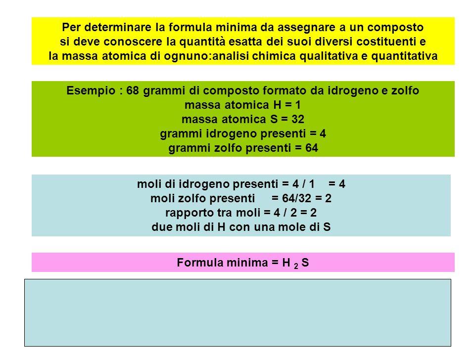 Per determinare la formula minima da assegnare a un composto si deve conoscere la quantità esatta dei suoi diversi costituenti e la massa atomica di ognuno:analisi chimica qualitativa e quantitativa Esempio : 68 grammi di composto formato da idrogeno e zolfo massa atomica H = 1 massa atomica S = 32 grammi idrogeno presenti = 4 grammi zolfo presenti = 64 moli di idrogeno presenti = 4 / 1 = 4 moli zolfo presenti = 64/32 = 2 rapporto tra moli = 4 / 2 = 2 due moli di H con una mole di S Formula minima = H 2 S H H H H H H H H H H HH SS S S S S S H H H H S HH S