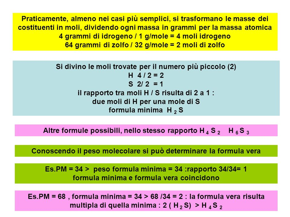 Praticamente, almeno nei casi più semplici, si trasformano le masse dei costituenti in moli, dividendo ogni massa in grammi per la massa atomica 4 grammi di idrogeno / 1 g/mole = 4 moli idrogeno 64 grammi di zolfo / 32 g/mole = 2 moli di zolfo Si divino le moli trovate per il numero più piccolo (2) H 4 / 2 = 2 S 2/ 2 = 1 il rapporto tra moli H / S risulta di 2 a 1 : due moli di H per una mole di S formula minima H 2 S Altre formule possibili, nello stesso rapporto H 4 S 2 H 6 S 3 Conoscendo il peso molecolare si può determinare la formula vera Es.PM = 34 > peso formula minima = 34 :rapporto 34/34= 1 formula minima e formula vera coincidono Es.PM = 68, formula minima = 34 > 68 /34 = 2 : la formula vera risulta multipla di quella minima : 2 ( H 2 S) > H 4 S 2