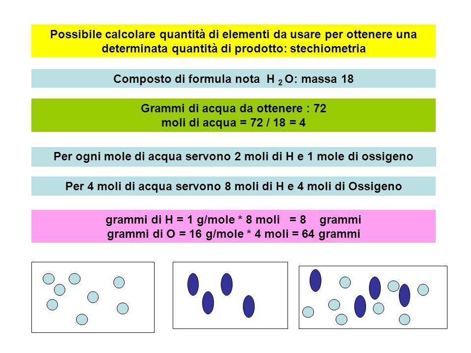 Possibile calcolare quantità di elementi da usare per ottenere una determinata quantità di prodotto: stechiometria Composto di formula nota H 2 O: massa 18 Grammi di acqua da ottenere : 72 moli di acqua = 72 / 18 = 4 Per ogni mole di acqua servono 2 moli di H e 1 mole di ossigeno Per 4 moli di acqua servono 8 moli di H e 4 moli di Ossigeno grammi di H = 1 g/mole * 8 moli = 8 grammi grammi di O = 16 g/mole * 4 moli = 64 grammi