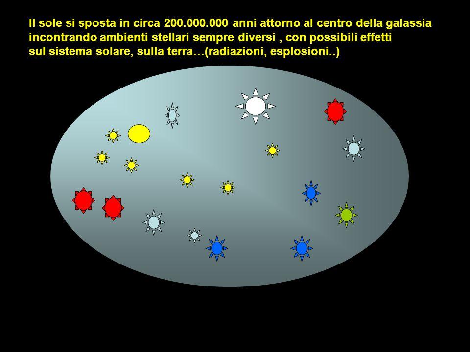 Il sole si sposta in circa 200.000.000 anni attorno al centro della galassia incontrando ambienti stellari sempre diversi, con possibili effetti sul s