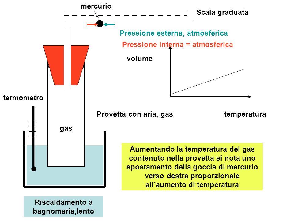 Riscaldamento a bagnomaria,lento termometro Provetta con aria, gas Scala graduata mercurio temperatura volume Aumentando la temperatura del gas conten