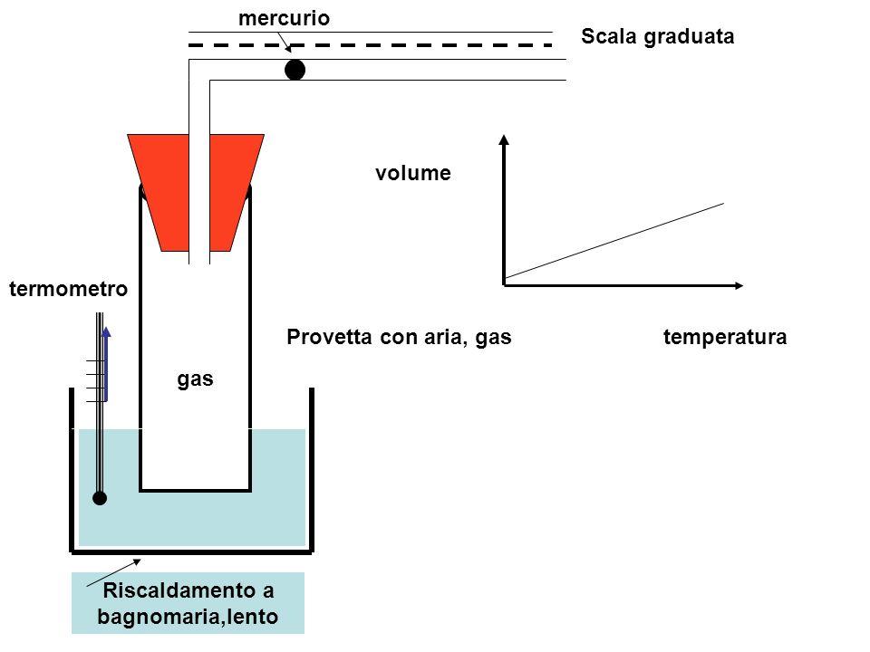termometro Provetta con aria, gas Scala graduata mercurio temperatura volume Riscaldamento a bagnomaria,lento gas Se il volume iniziale del gas aumenta, anche la variazione totale di volume aumenta in proporzione, a parità di temperatura assegnata Provetta grande Provetta piccola