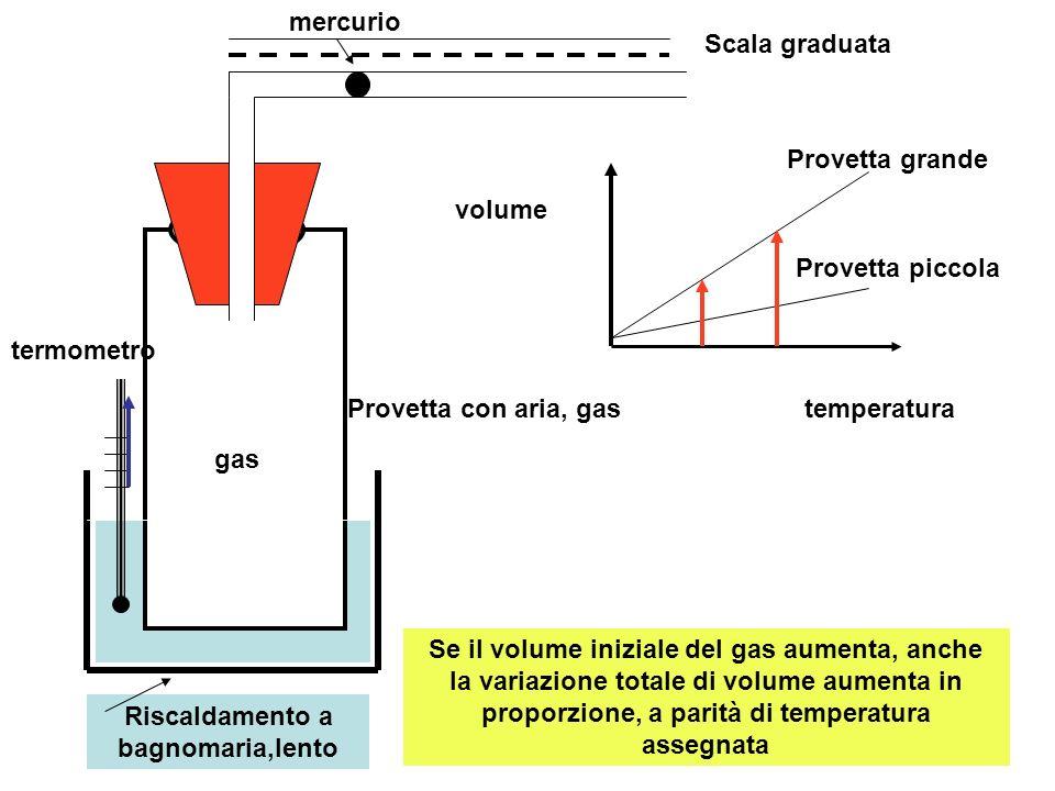 termometro Provetta con aria, gas Scala graduata mercurio temperatura volume Riscaldamento a bagnomaria,lento gas Se il volume iniziale del gas aument