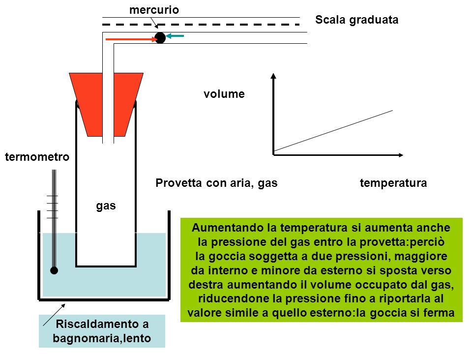 termometro Provetta con aria, gas Scala graduata mercurio temperatura volume Aumentando la temperatura si aumenta anche la pressione del gas entro la