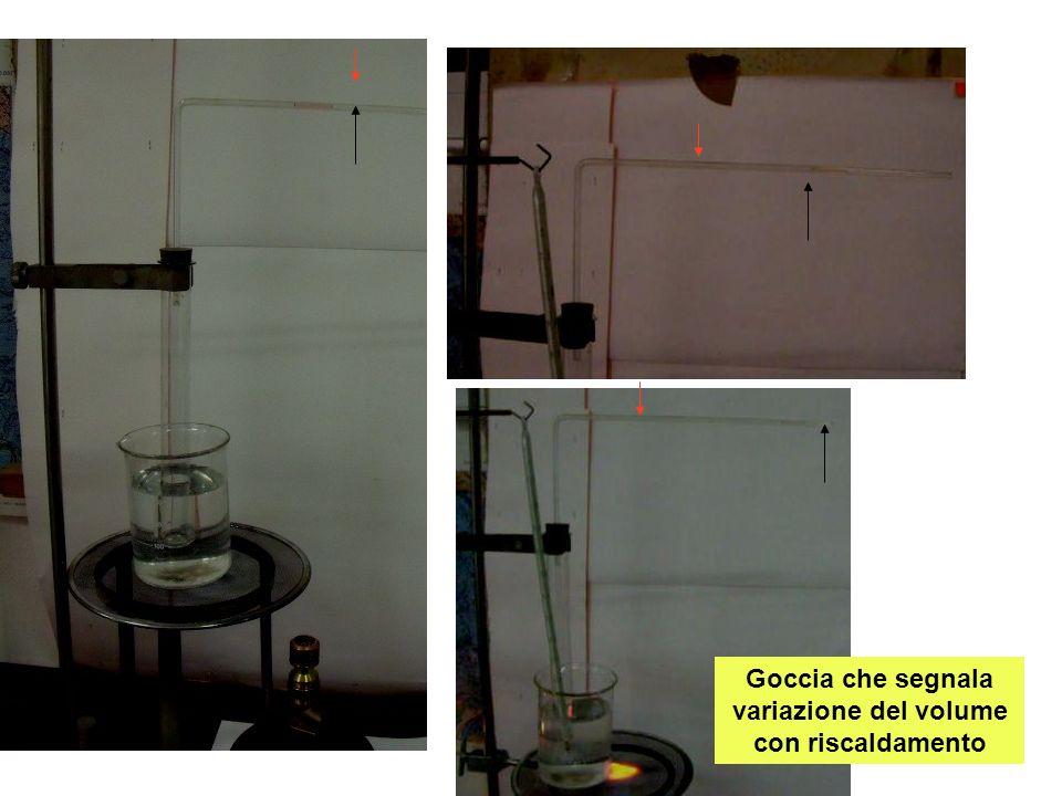 Goccia che segnala variazione del volume con riscaldamento