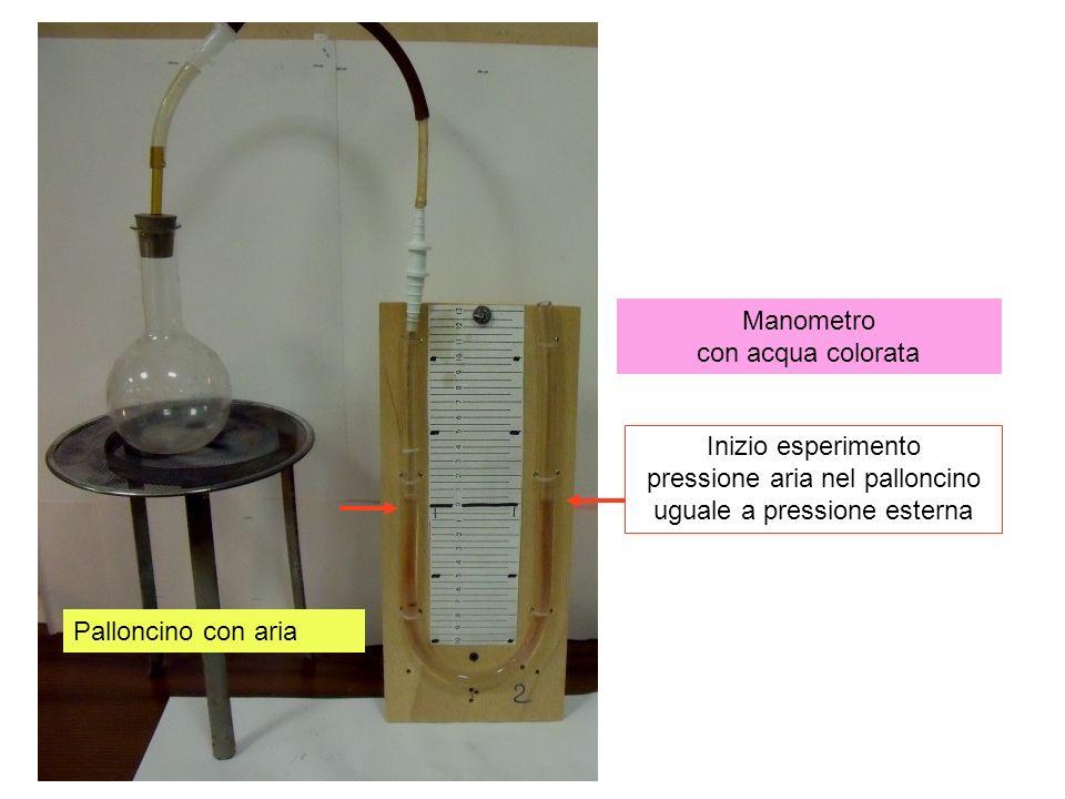 Durante il riscaldamento aumenta la pressione e il volume dellaria nel palloncino: si nota un dislivello nei due rami del manometro non risulta misurabile separatamente laumento di volume e di pressione: legge generale dei gas PV = k R T
