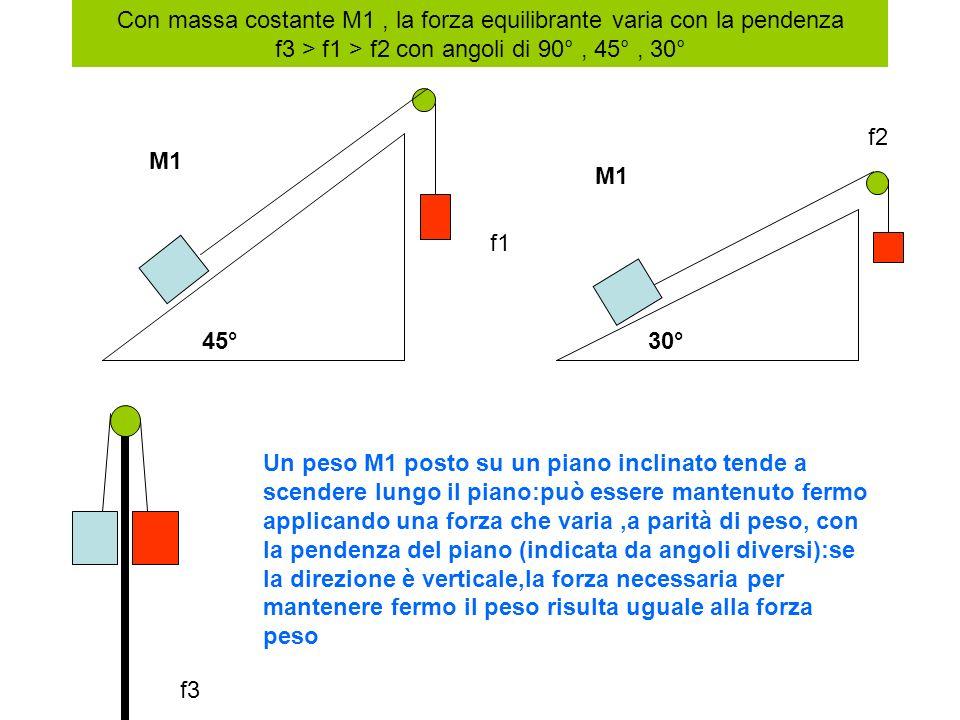 45°30° M1 Un peso M1 posto su un piano inclinato tende a scendere lungo il piano:può essere mantenuto fermo applicando una forza che varia,a parità di