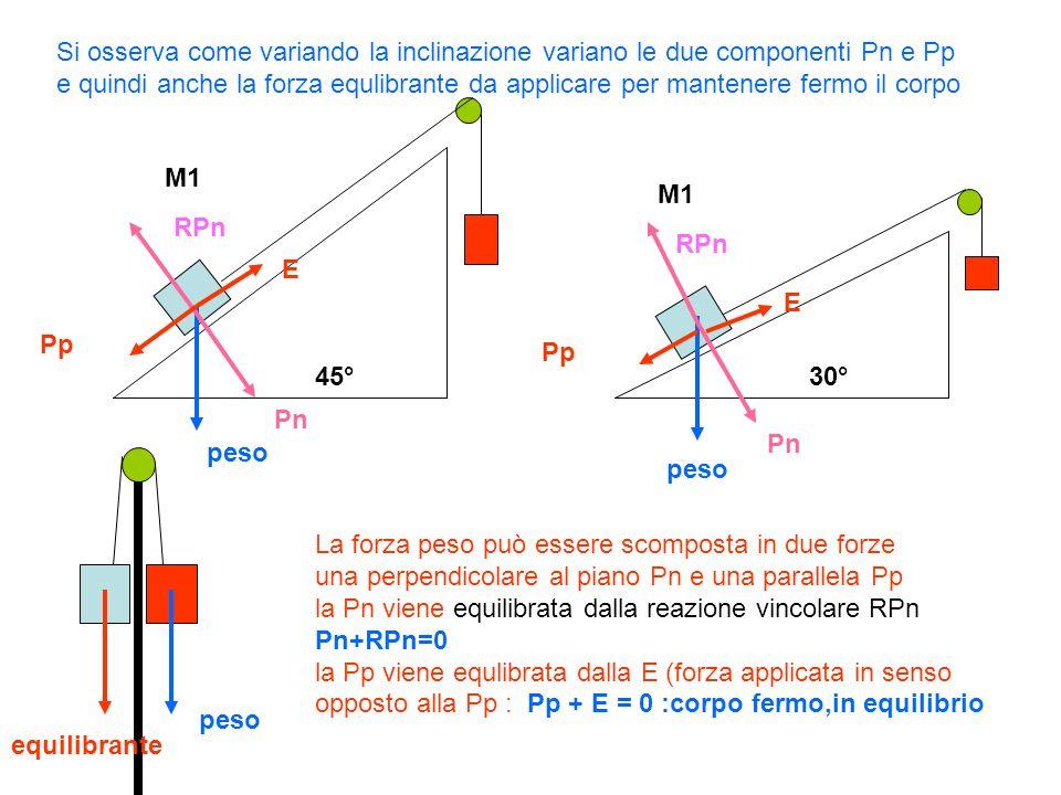 45°30° M1 peso Pn Pp RPn E E equilibrante La forza peso può essere scomposta in due forze una perpendicolare al piano Pn e una parallela Pp la Pn vien