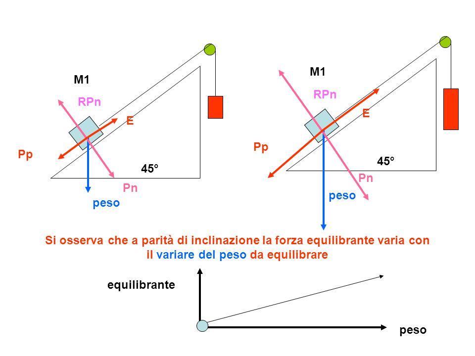 45° M1 peso Pn Pp RPn E 45° M1 peso Pn Pp RPn E Si osserva che a parità di inclinazione la forza equilibrante varia con il variare del peso da equilib