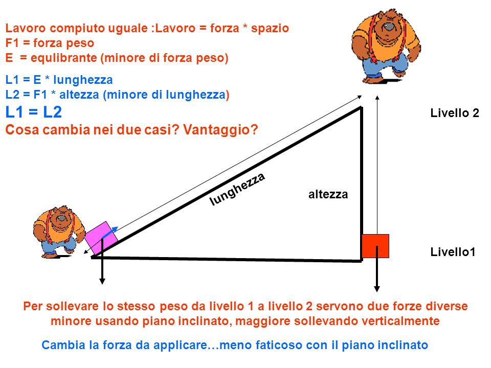 Per sollevare lo stesso peso da livello 1 a livello 2 servono due forze diverse minore usando piano inclinato, maggiore sollevando verticalmente Livel