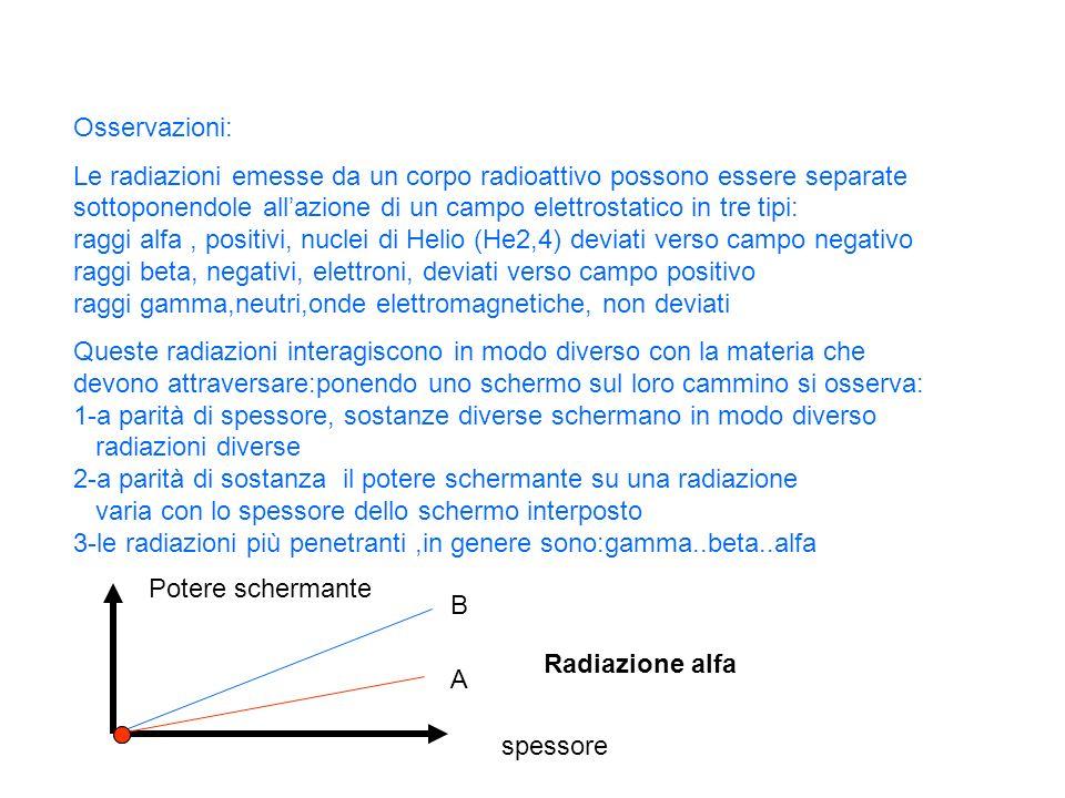 Schermo di piombo Raggi b negativi Raggi alfa positivi Raggi gamma,onde Fascio radiazione carica positiva carica negativa Radiazione emessa e non perturbata da campi elettrici Radiazione emessa e suddivisa in tre tipi per intervento di campi elettrici