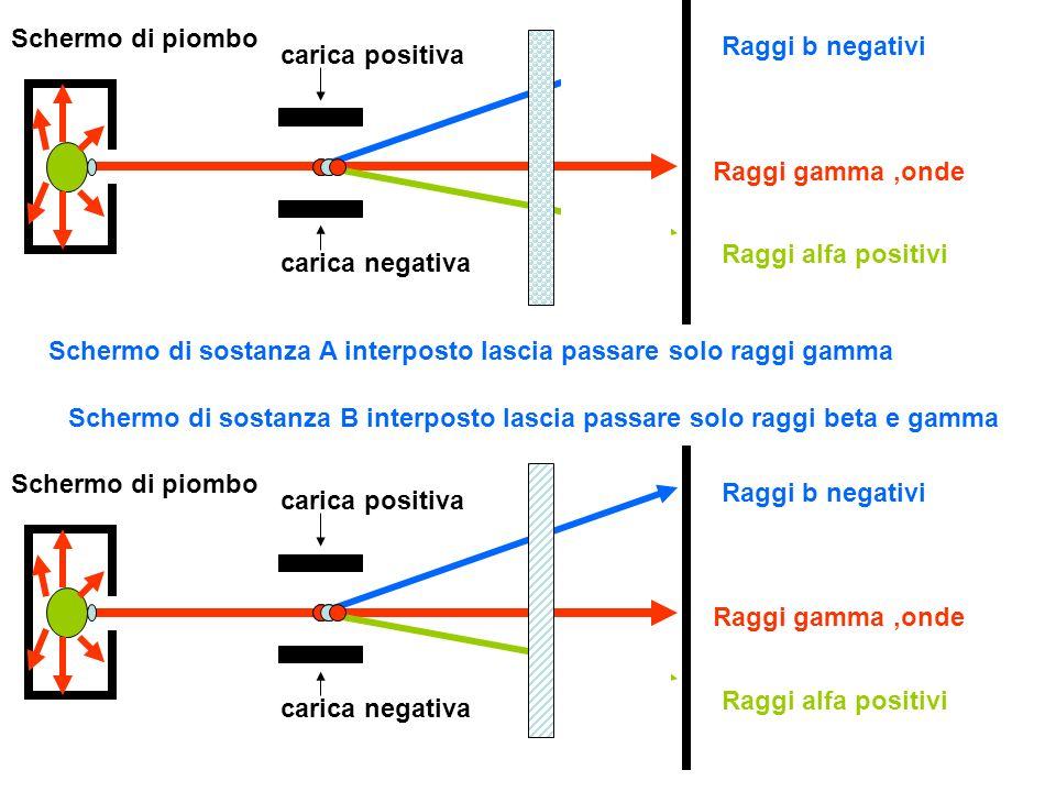 Schermo di piombo Raggi b negativi Raggi alfa positivi Raggi gamma,onde carica positiva carica negativa Schermo di piombo Raggi b negativi Raggi alfa positivi Raggi gamma,onde carica positiva carica negativa Schermo,sottile, di C lascia passare tutte le radiazioni Schermo,con maggior spessore, di C blocca i raggi alfa