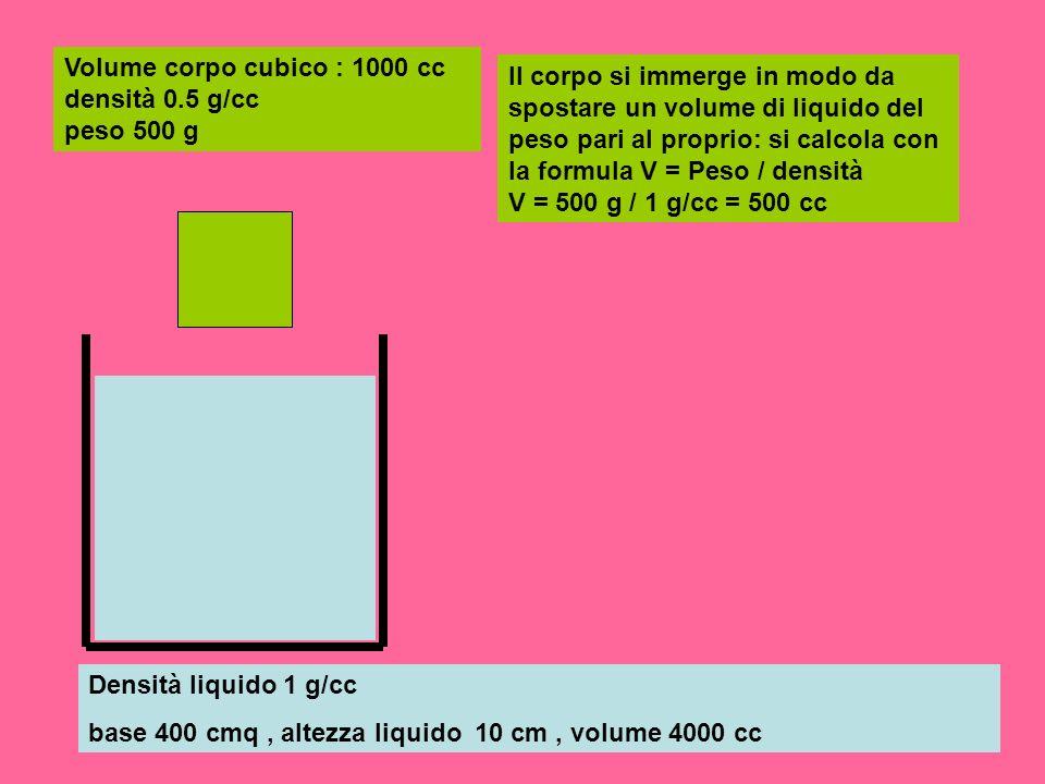 Densità liquido 1 g/cc base 400 cmq, altezza liquido 10 cm, volume 4000 cc Volume corpo cubico : 1000 cc densità 0.5 g/cc peso 500 g Il corpo si immer
