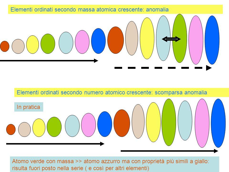 Elementi ordinati secondo massa atomica crescente: anomalia Elementi ordinati secondo numero atomico crescente: scomparsa anomalia In pratica Atomo ve