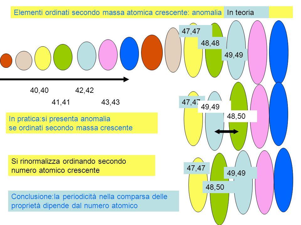 Elementi ordinati secondo massa atomica crescente: anomalia 40,40 41,41 42,42 43,43 47,47 48,48 49,49 48,50 47,47 49,49 48,50 47,47 49,49 In teoria In