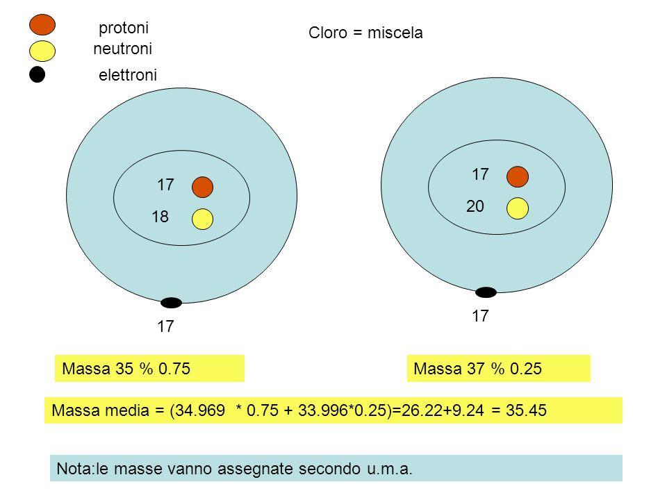 17 18 17 20 17 protoni neutroni elettroni Cloro = miscela Massa 35 % 0.75Massa 37 % 0.25 Massa media = (34.969 * 0.75 + 33.996*0.25)=26.22+9.24 = 35.4