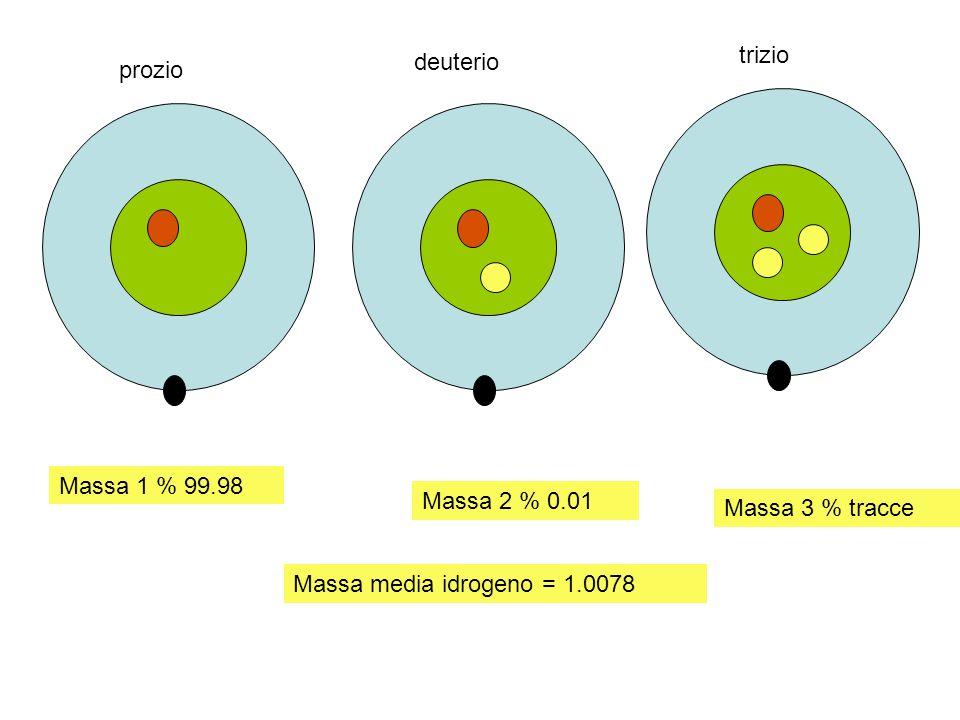 prozio deuterio trizio Massa 1 % 99.98 Massa 2 % 0.01 Massa 3 % tracce Massa media idrogeno = 1.0078