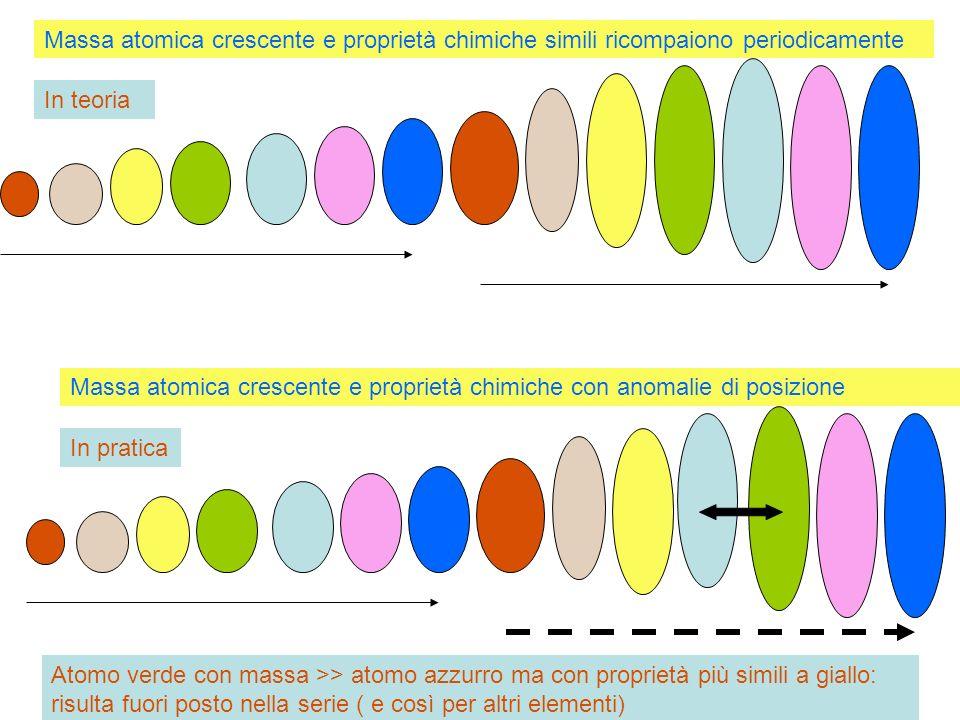 Elementi ordinati secondo massa atomica crescente: anomalia Elementi ordinati secondo numero atomico crescente: scomparsa anomalia In pratica Atomo verde con massa >> atomo azzurro ma con proprietà più simili a giallo: risulta fuori posto nella serie ( e così per altri elementi)