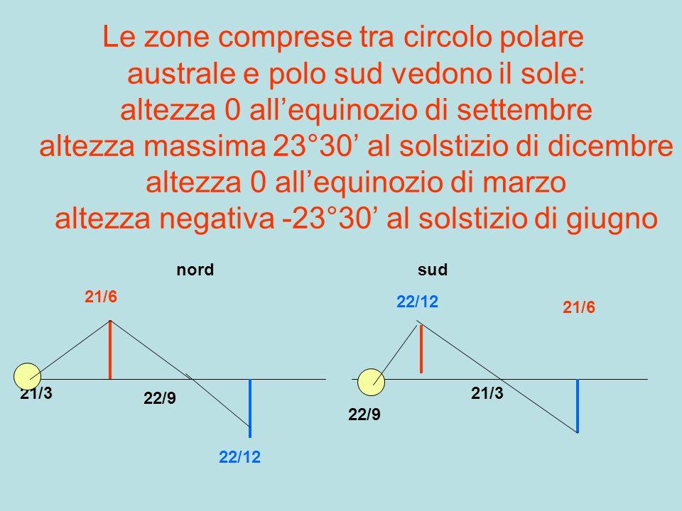 Le zone comprese tra circolo polare australe e polo sud vedono il sole: altezza 0 allequinozio di settembre altezza massima 23°30 al solstizio di dice
