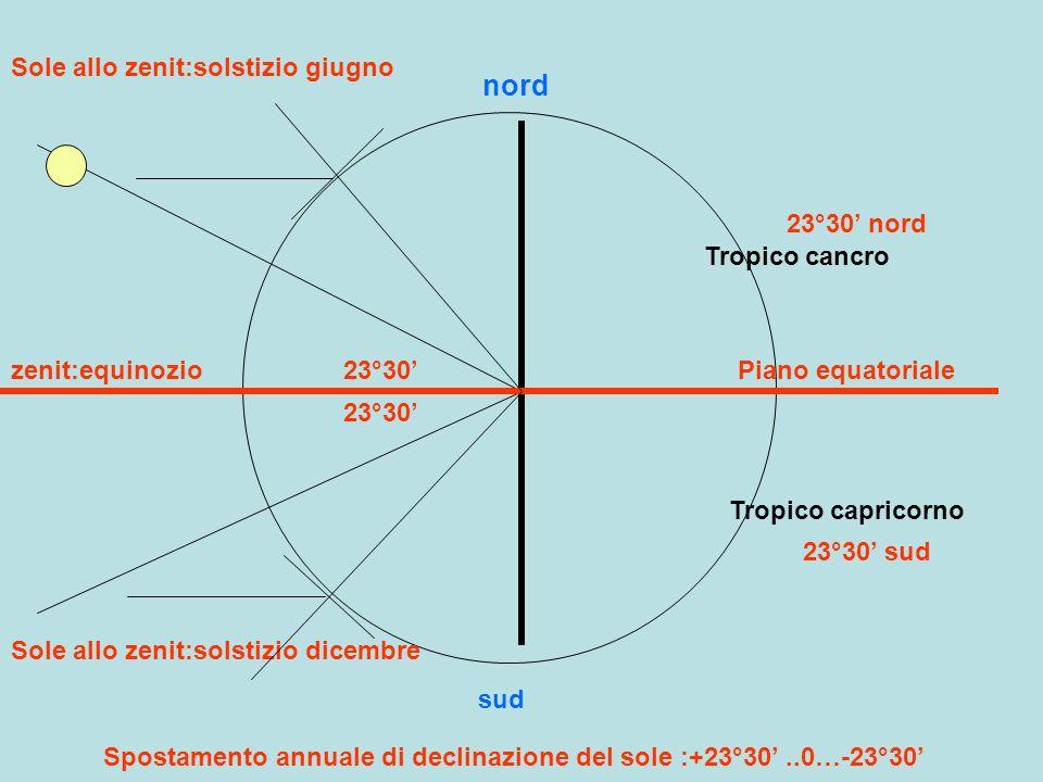 nord sud Piano equatoriale Tropico cancro Tropico capricorno 23°30 23°30 nord 23°30 sud Sole allo zenit:solstizio giugno Sole allo zenit:solstizio dic