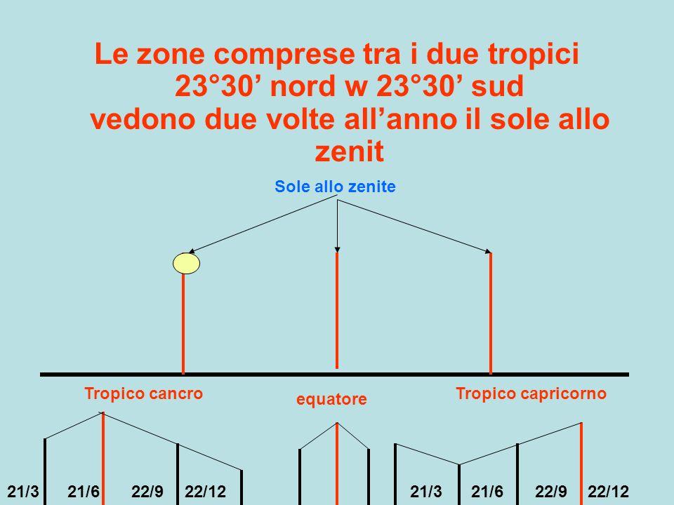 Le zone comprese tra i due tropici 23°30 nord w 23°30 sud vedono due volte allanno il sole allo zenit Tropico cancroTropico capricorno equatore Sole a