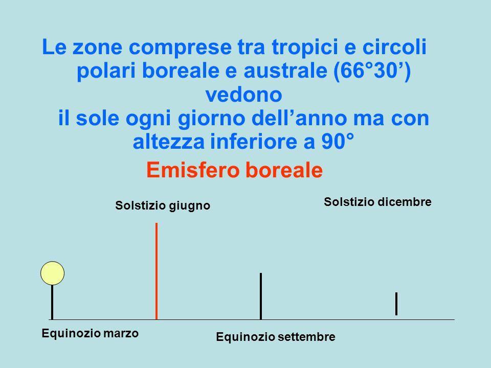 Le zone comprese tra tropici e circoli polari boreale e australe (66°30) vedono il sole ogni giorno dellanno ma con altezza inferiore a 90° Emisfero b