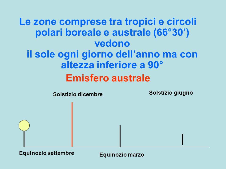 Le zone comprese tra tropici e circoli polari boreale e australe (66°30) vedono il sole ogni giorno dellanno ma con altezza inferiore a 90° Emisfero a