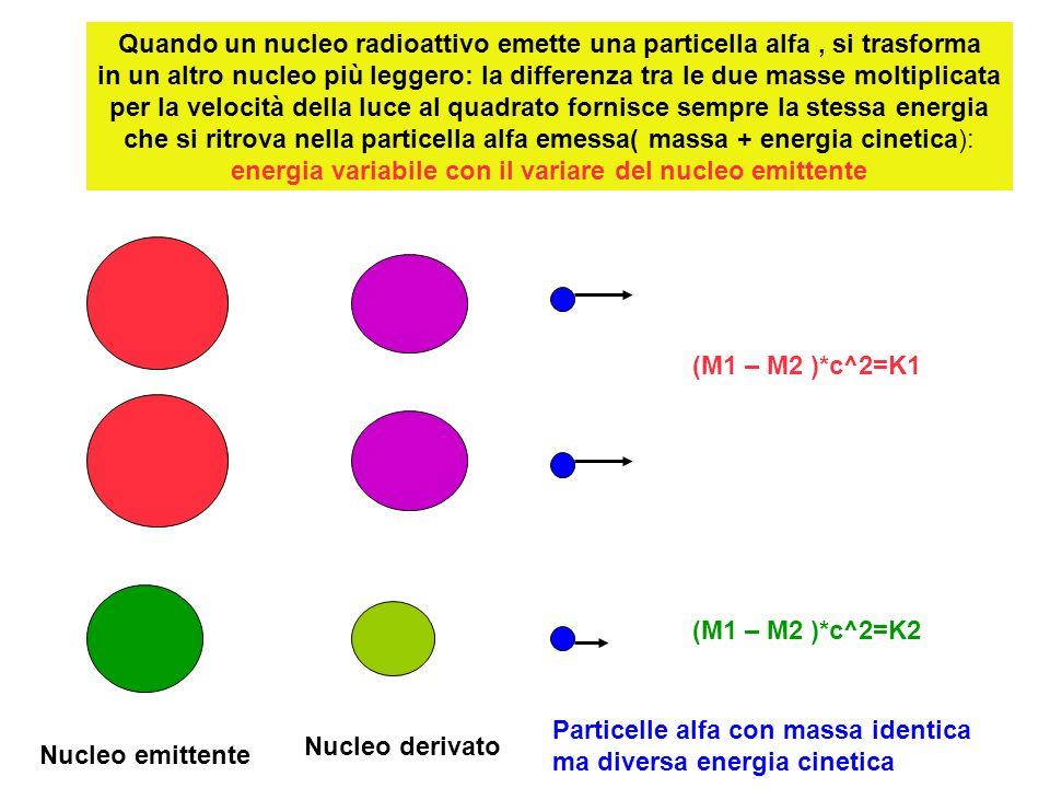 nuclei identici emittenti elettroni mostrano che la differenza di massa tra nucleo emittente e nucleo derivato moltiplicata per il quadrato della luce (equivalente alla massa+energia dellelettrone emesso), non risulta costante ma presenta un insieme di valori (spettro continuo) da un massimo a un minimo: Per valori massimi si ritrova la equivalenza tra massa del nucleo emittente e somma delle masse del nucleo derivato e dellelettrone; M1 M2Energia elettroni, con massa costante M1- M2 > Ee M1- M2 = Ee M1- M2 > Ee per valori energetici minori si riscontra un difetto di massa: