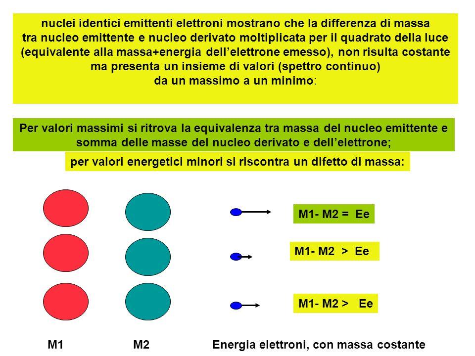 nuclei identici emittenti elettroni mostrano che la differenza di massa tra nucleo emittente e nucleo derivato moltiplicata per il quadrato della luce