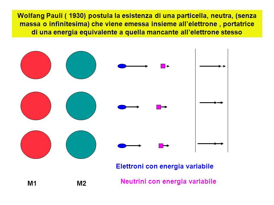 Scoperta del neutrone nel 1932; Enrico Fermi (1934) interpreta la emissione di particelle beta (elettroni) come prodotto di un decadimento di un neutrone del nucleo in un protone, elettrone, neutrino (antineutrino) Nucleo radioattivo neutrone protone elettroneneutrino Neutrone >>> protone + elettrone + antineutrino Latomo mantiene massa 3 e cambia numero atomico :da 1 a 2 Atomo iniziale : 2 neutroni e 1 protone : massa 3 e numero atomico 1 atomo finale :1 neutrone e 2 protoni: massa 3 2 numero atomico 2