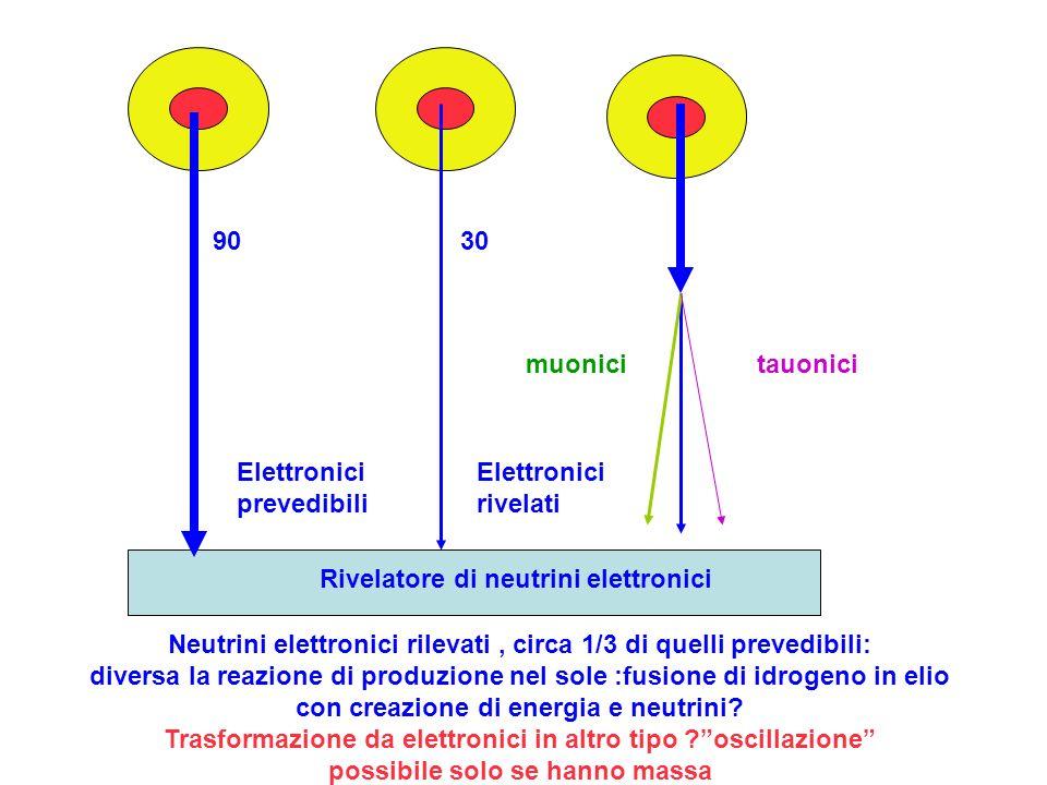 Rivelatore di neutrini elettronici 9030 tauonicimuonici Elettronici prevedibili Elettronici rivelati Neutrini elettronici rilevati, circa 1/3 di quell