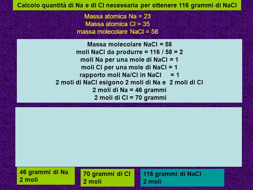 Calcolo quantità di Na e di Cl necessaria per ottenere 116 grammi di NaCl Massa molecolare NaCl = 58 moli NaCl da produrre = 116 / 58 = 2 moli Na per