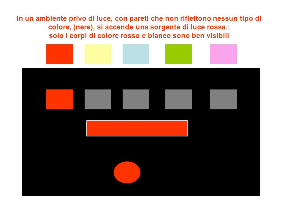La luce subisce deviazioni diverse nellaria e nel prisma in funzione del colore: minore per il rosso e maggiore per lazzurro e viola