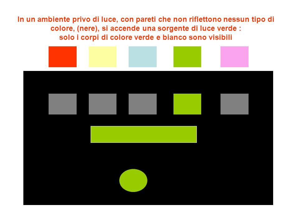 In un ambiente privo di luce, con pareti che non riflettono nessun tipo di colore, (nere), si accende una sorgente di luce gialla : solo i corpi di colore giallo e bianco sono visibili