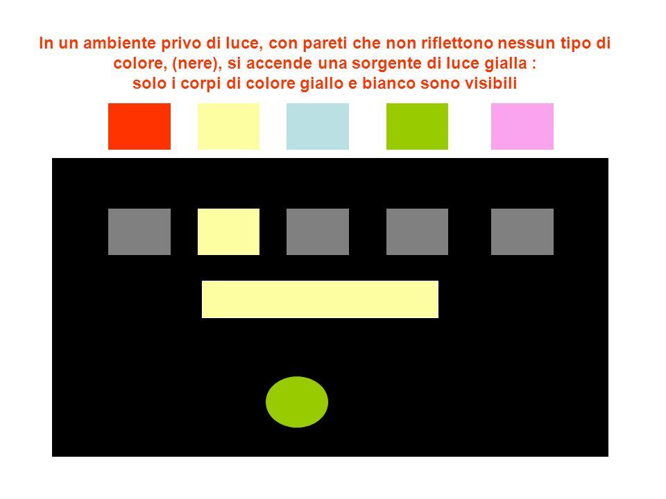 In un ambiente privo di luce, con pareti che non riflettono nessun tipo di colore, (nere), si accende una sorgente di luce azzurro : solo i corpi di colore azzurro e bianco sono visibili