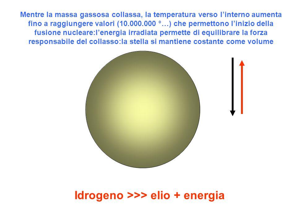 Mentre la massa gassosa collassa, la temperatura verso linterno aumenta fino a raggiungere valori (10.000.000 °…) che permettono linizio della fusione
