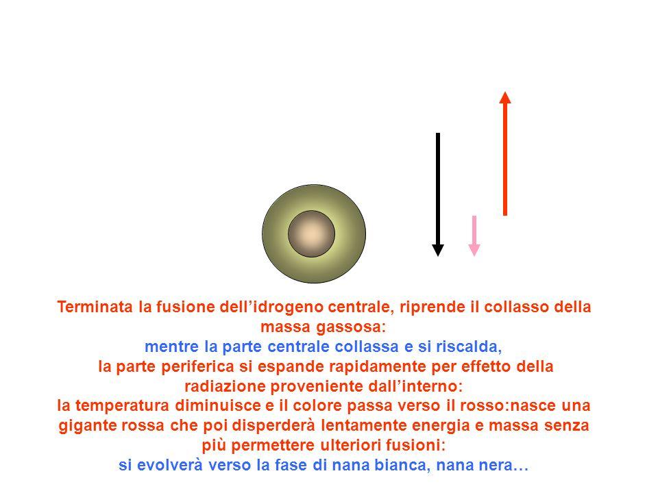 Terminata la fusione dellidrogeno centrale, riprende il collasso della massa gassosa: mentre la parte centrale collassa e si riscalda, la parte perife