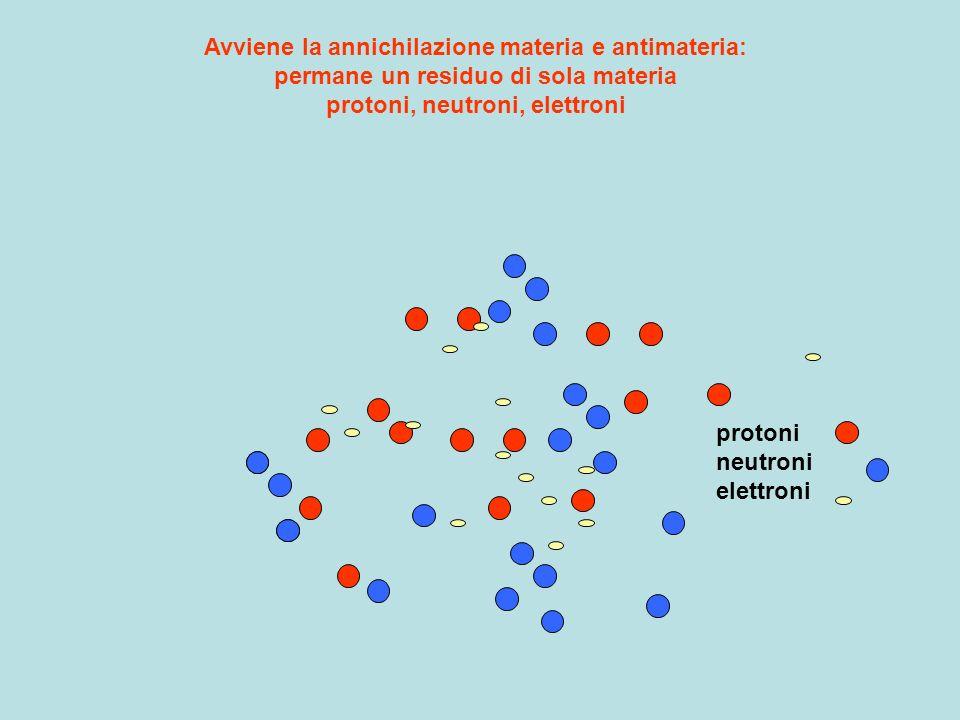 Avviene la annichilazione materia e antimateria: permane un residuo di sola materia protoni, neutroni, elettroni protoni neutroni elettroni